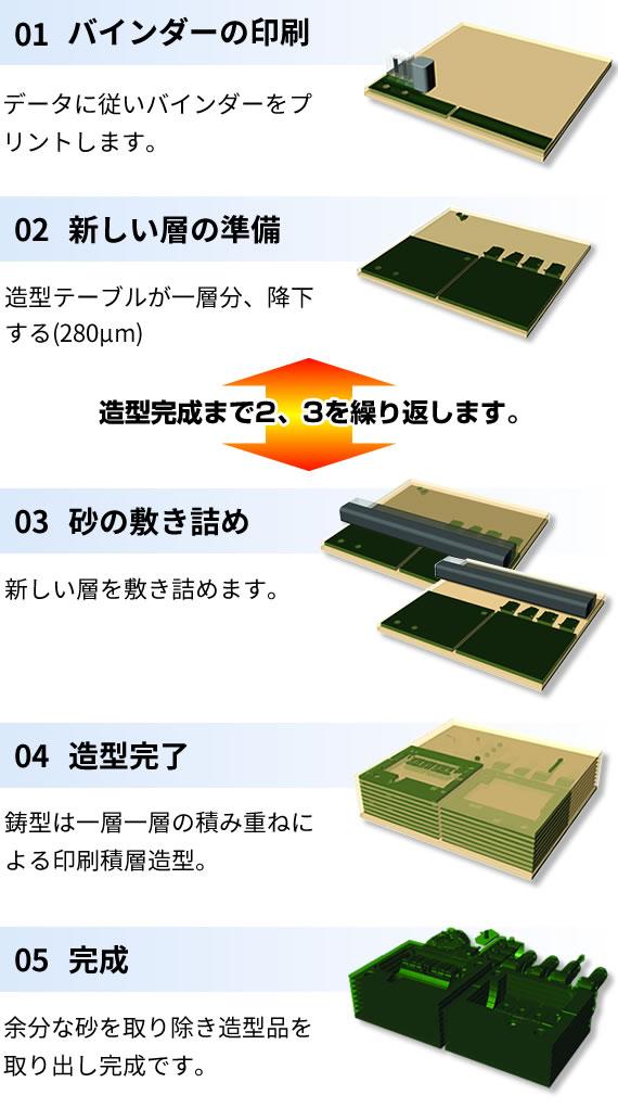 3Dプリントプロセス